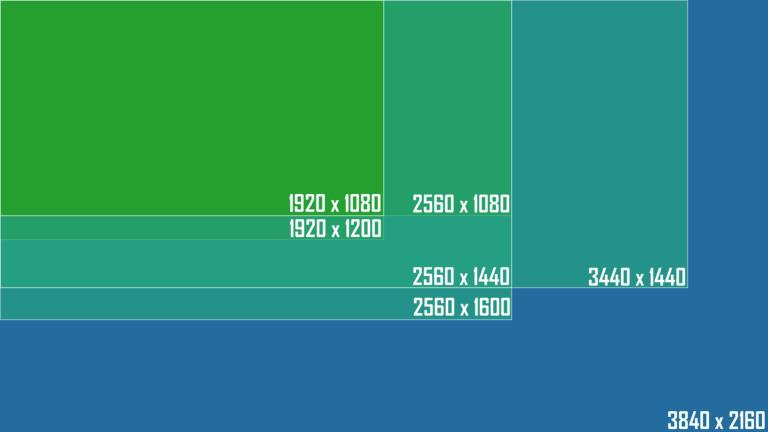 Ways the screen resolution affect the VRAM